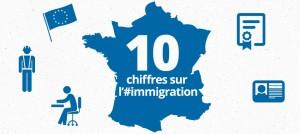 Immigration 10 chiffres à connaître