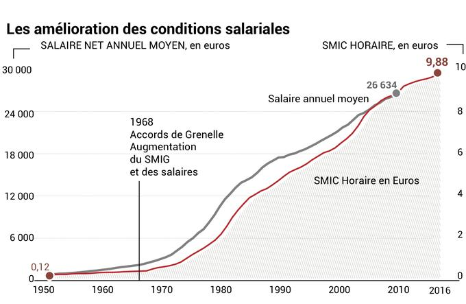 Courbe salaires