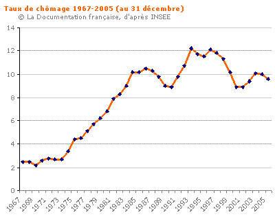 Taux-de-chomage-1967-2005_large_carte