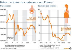 LC-20181116-demographie-France_0_729_509